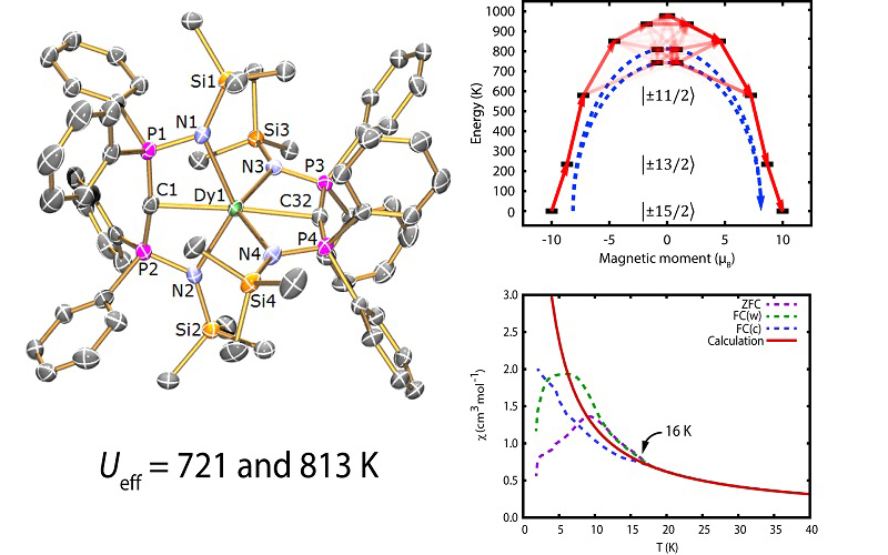 Designing coordination complexes to exhibit large magnetic anisotropy